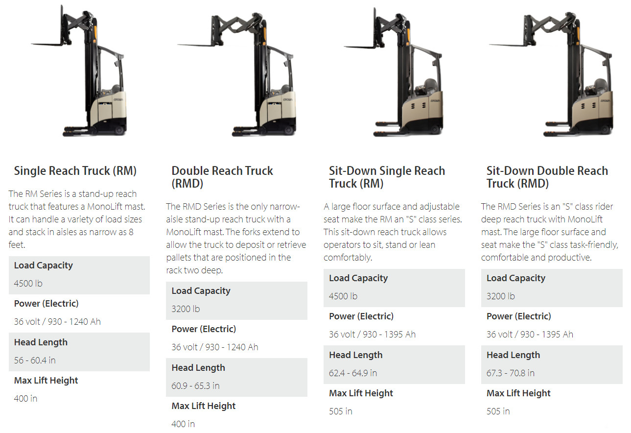 Crown's RM/RMD 6000 forklifts